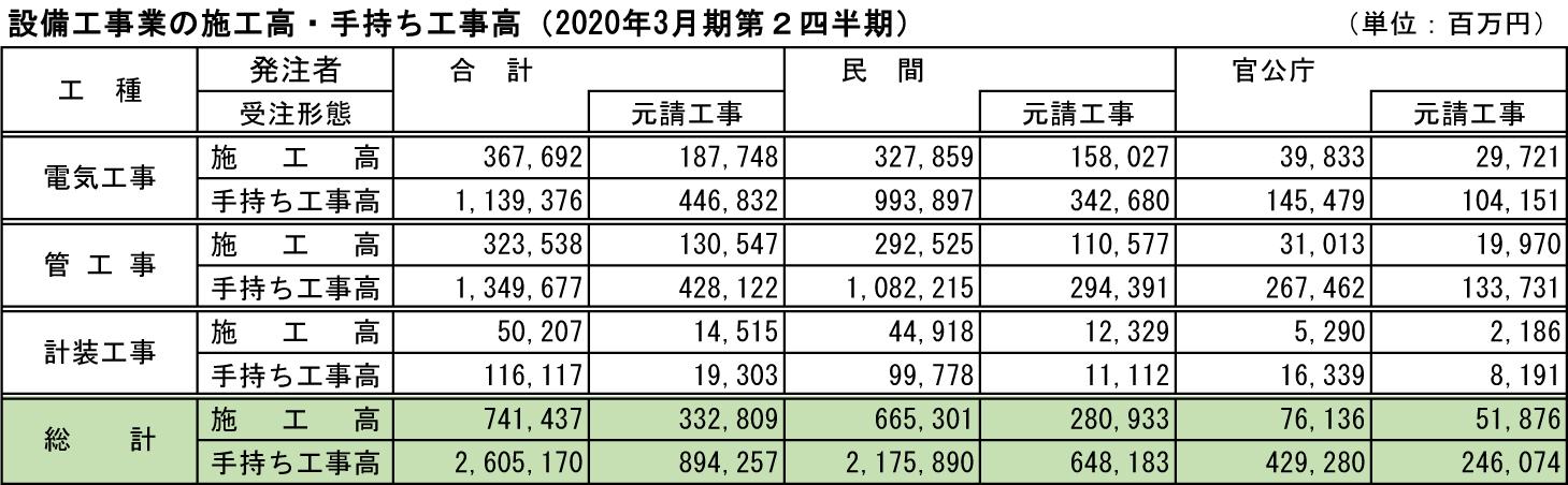 指定書④ 設備工事業の施工高・手持ち工事高(2020年3月期第2四半期)