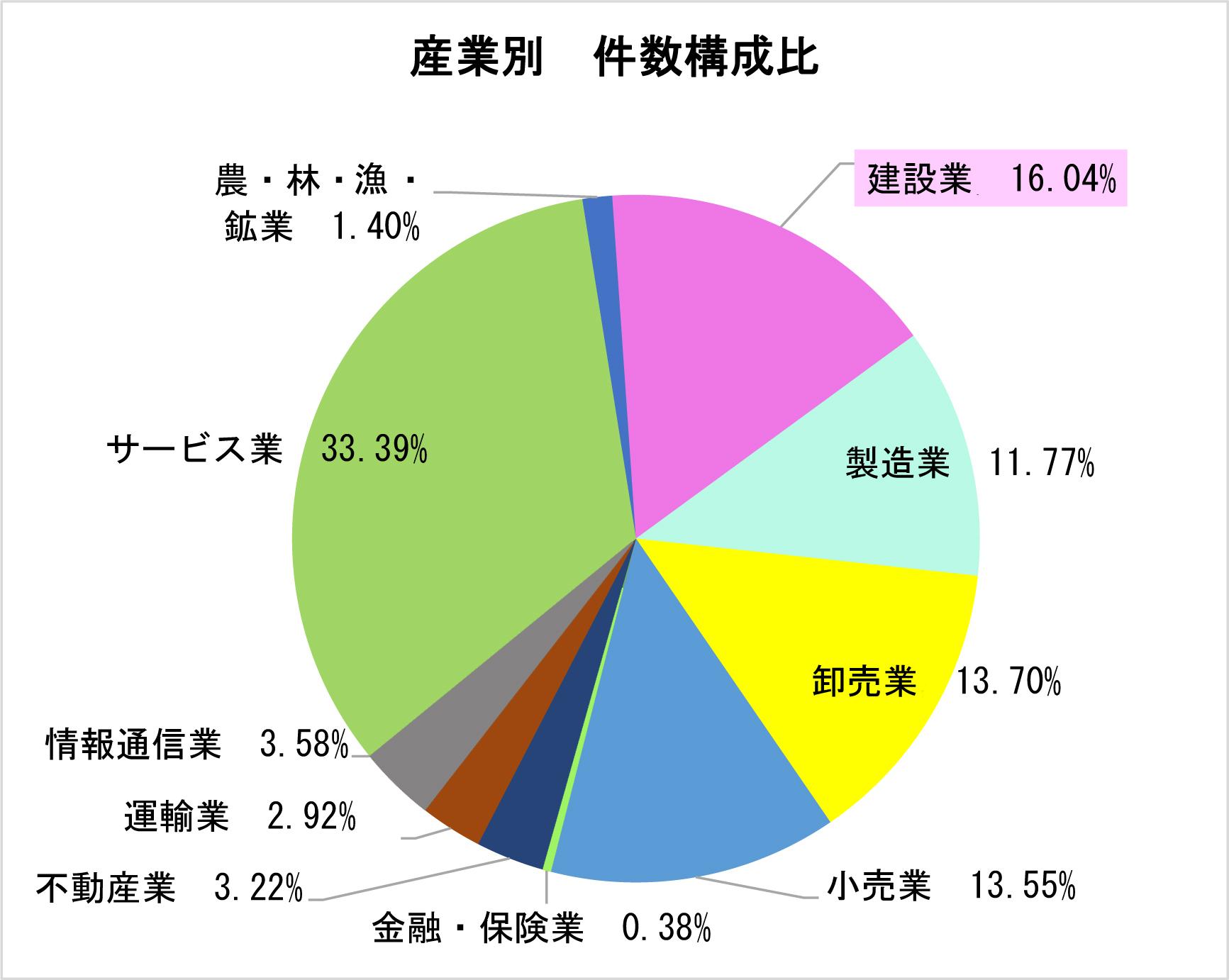 ①-1 倒産した企業の産業別構成比