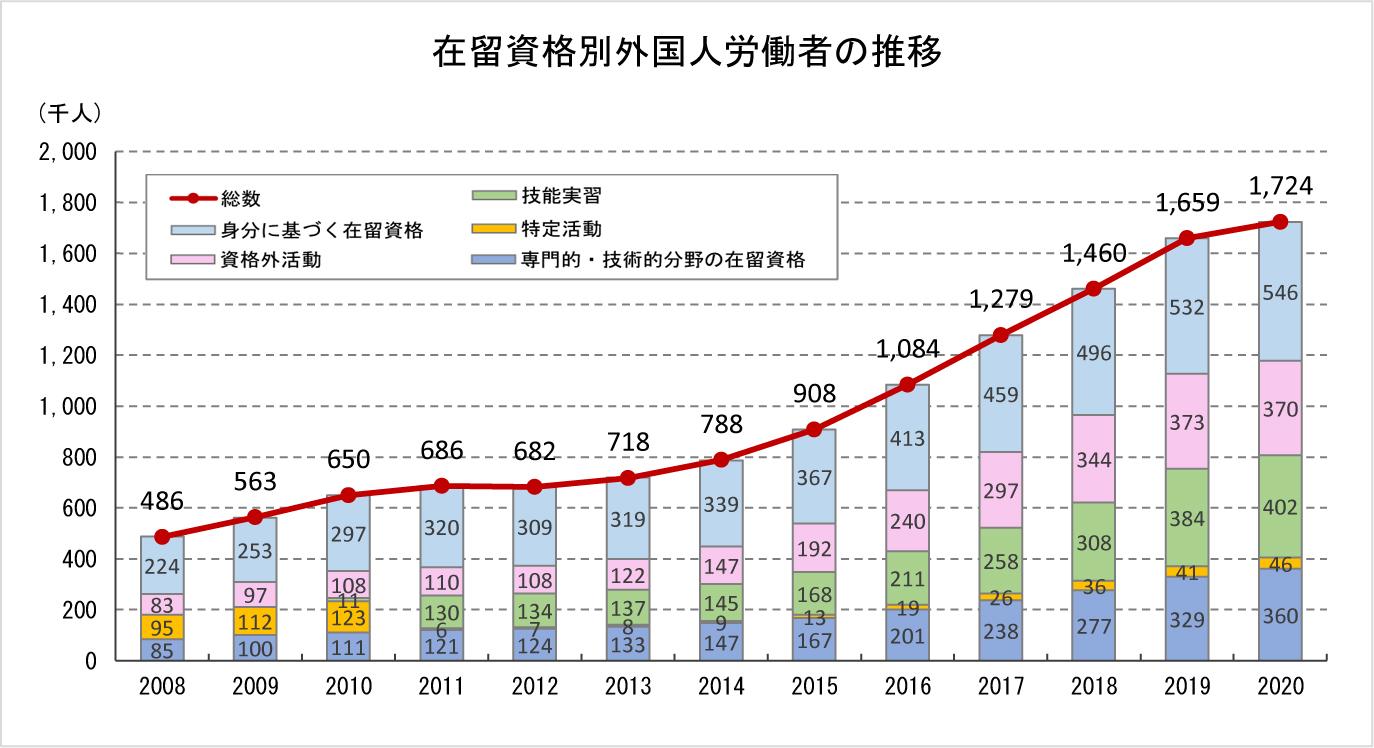 ①-1 外国人労働者数の変化