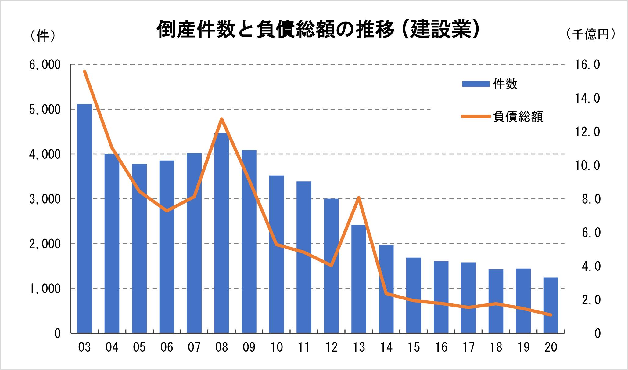 ①-2 倒産件数と負債総額の推移