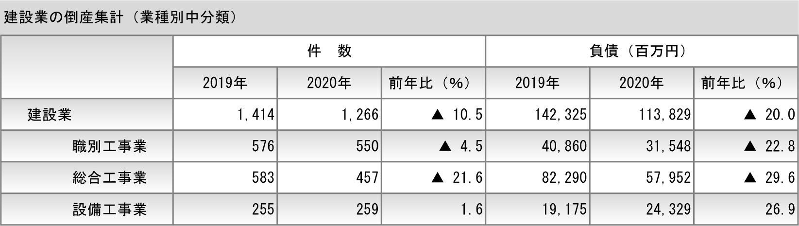 ①-3 建設業の倒産集計(業種別中分類)