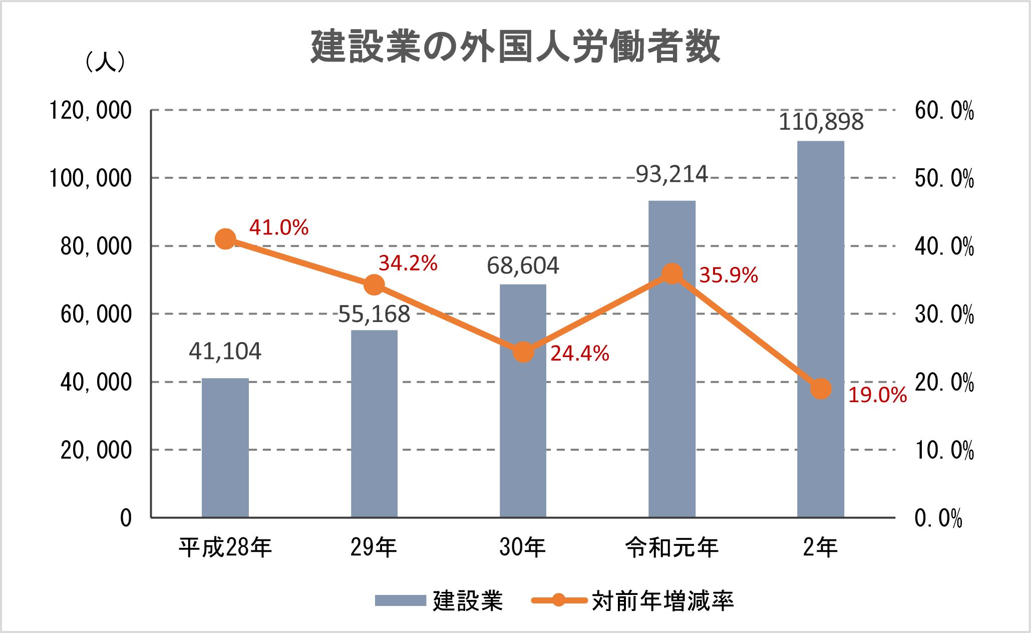 ①-3 建設業の外国人労働者数