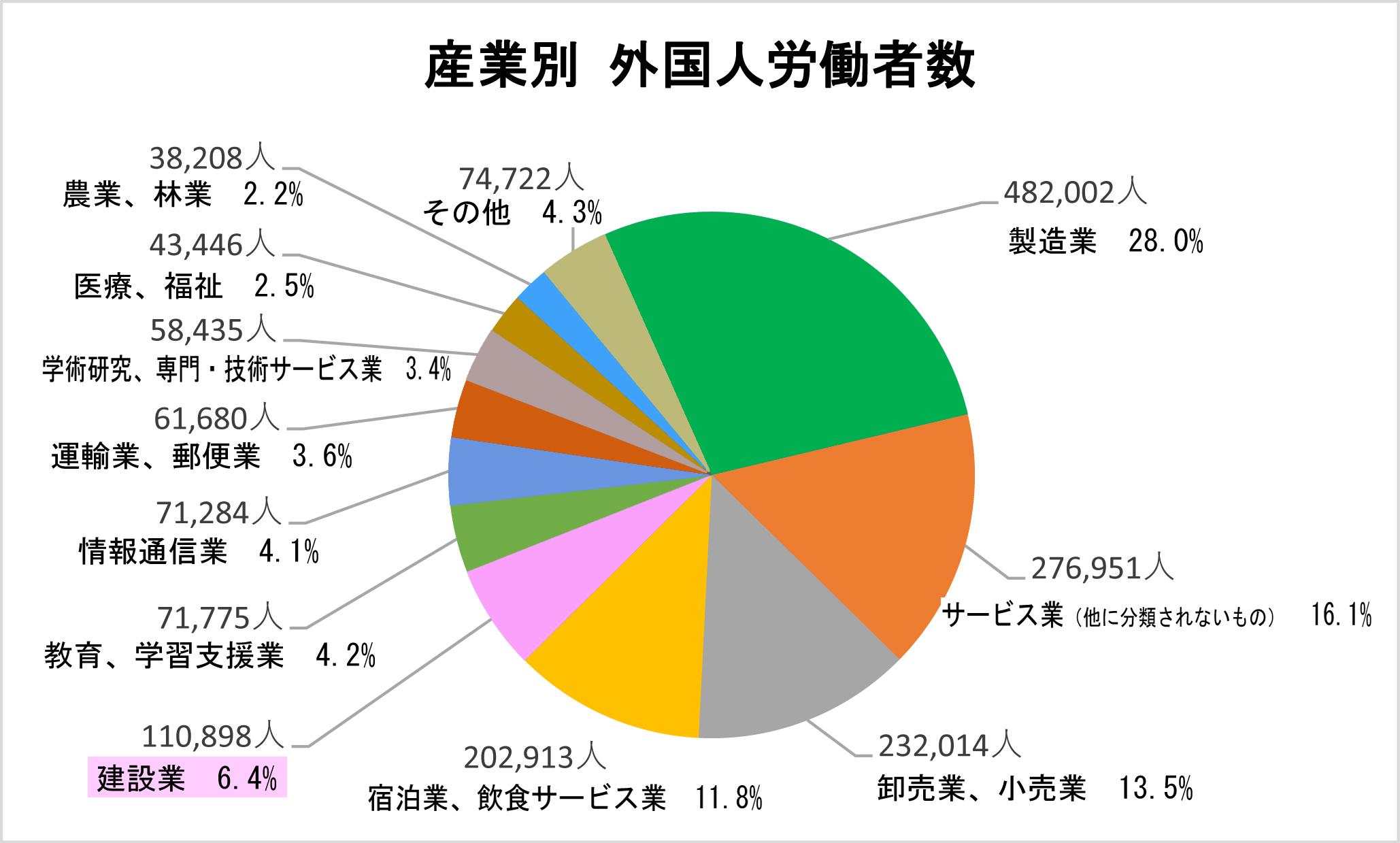 ①-5 産業別 外国人労働者数-new
