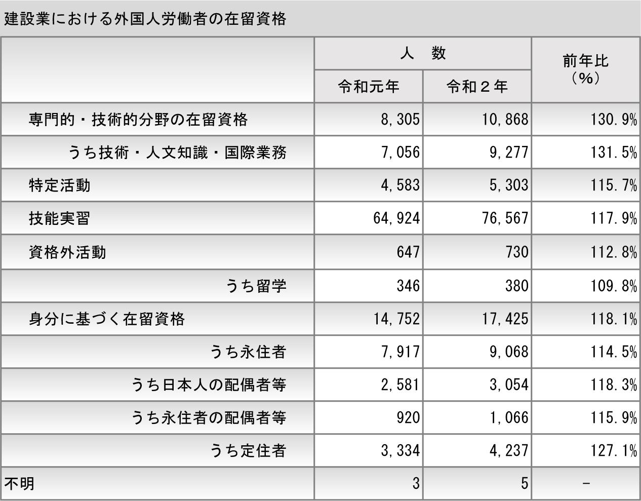①-6 建設業における外国人労働者の在留資格-new