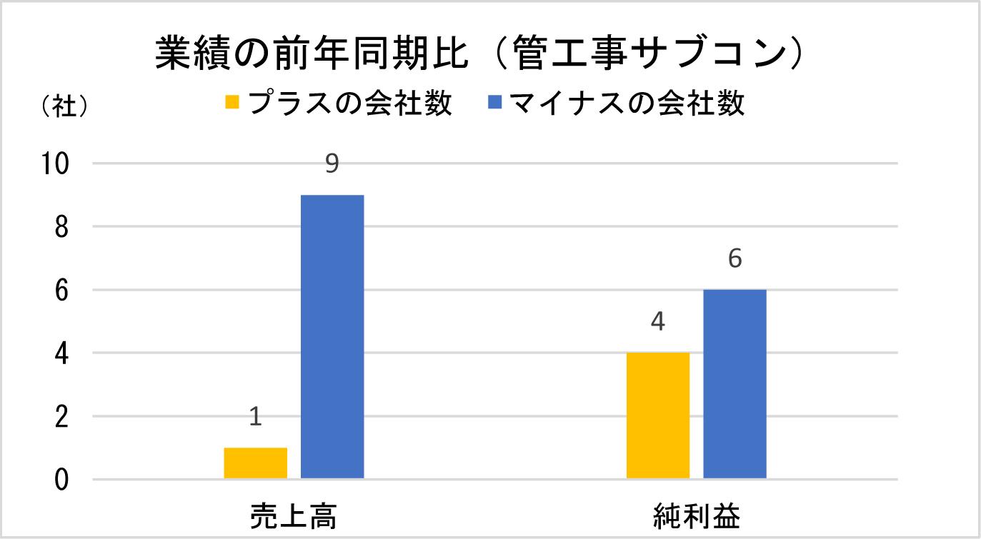 業績の前年同期比(管工事サブコン)