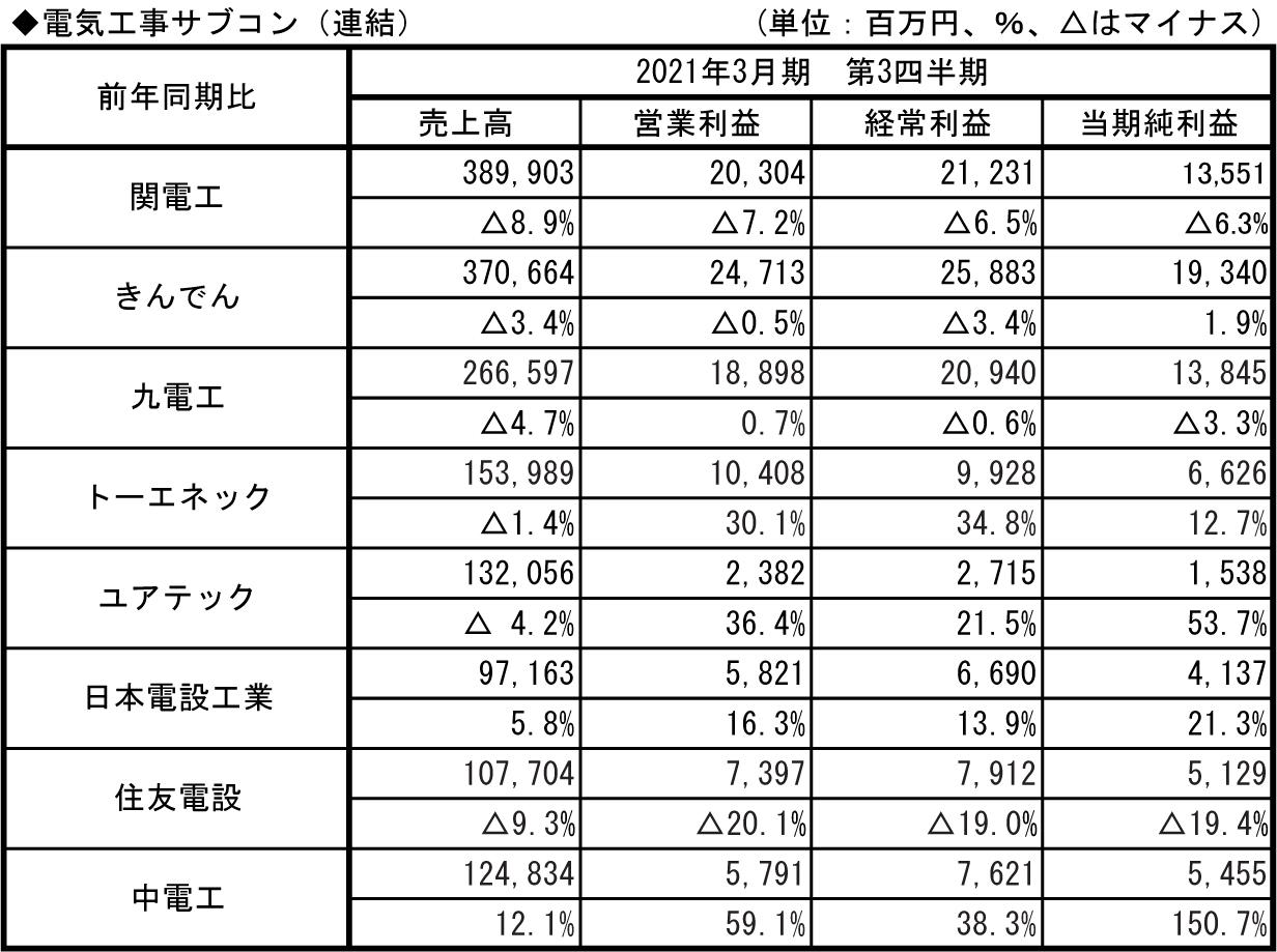 9.電気工事サブコン