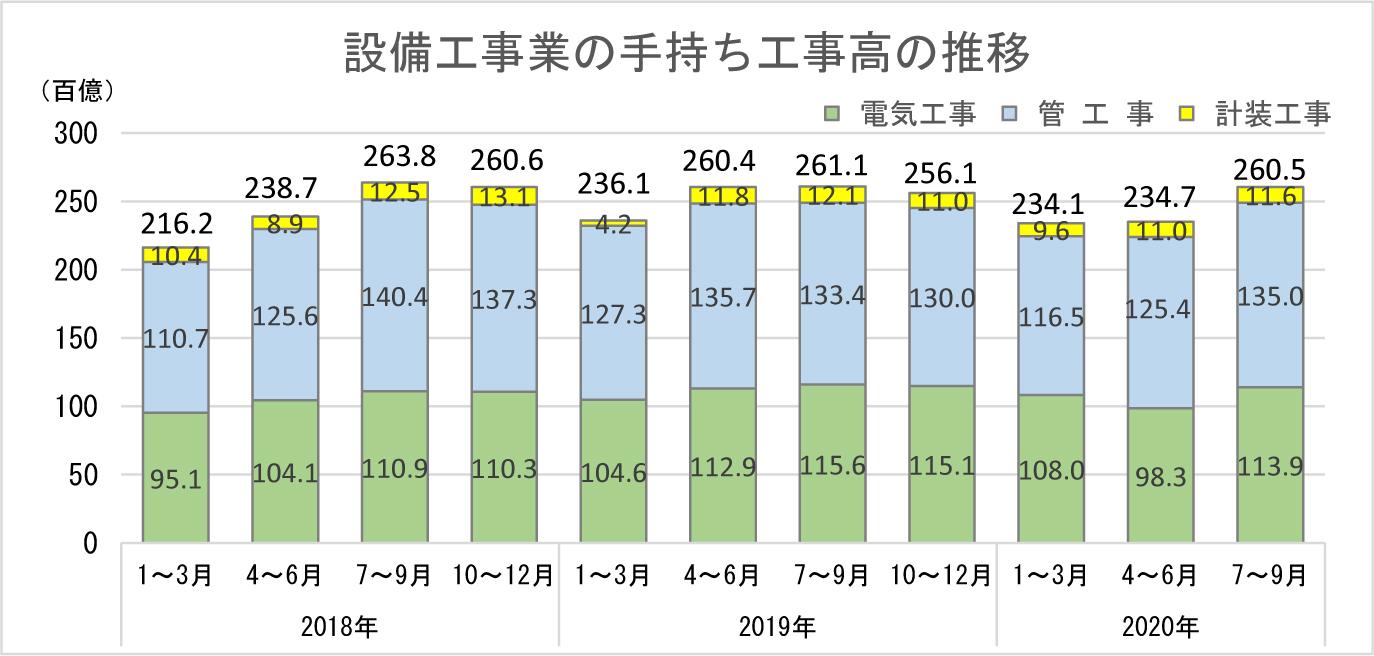 ①-6 設備工事業の手持ち工事高の推移