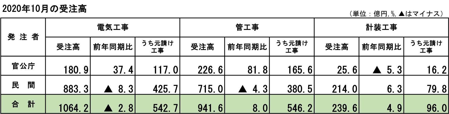 ①-1 2020年10月の受注高