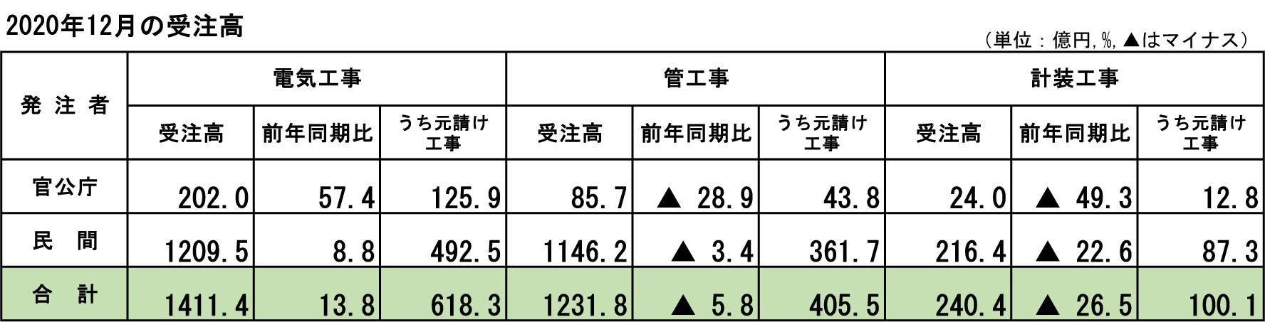 ①-3 2020年12月の受注高