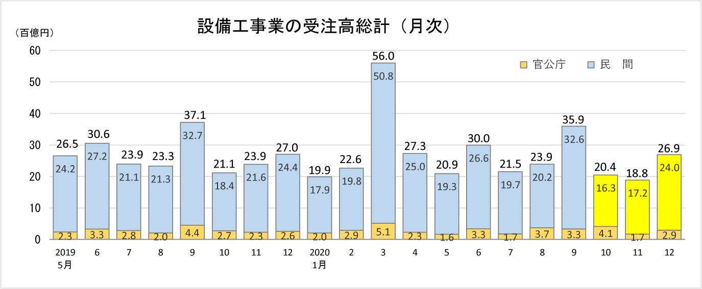 ①-4 設備工事業の受注高総計