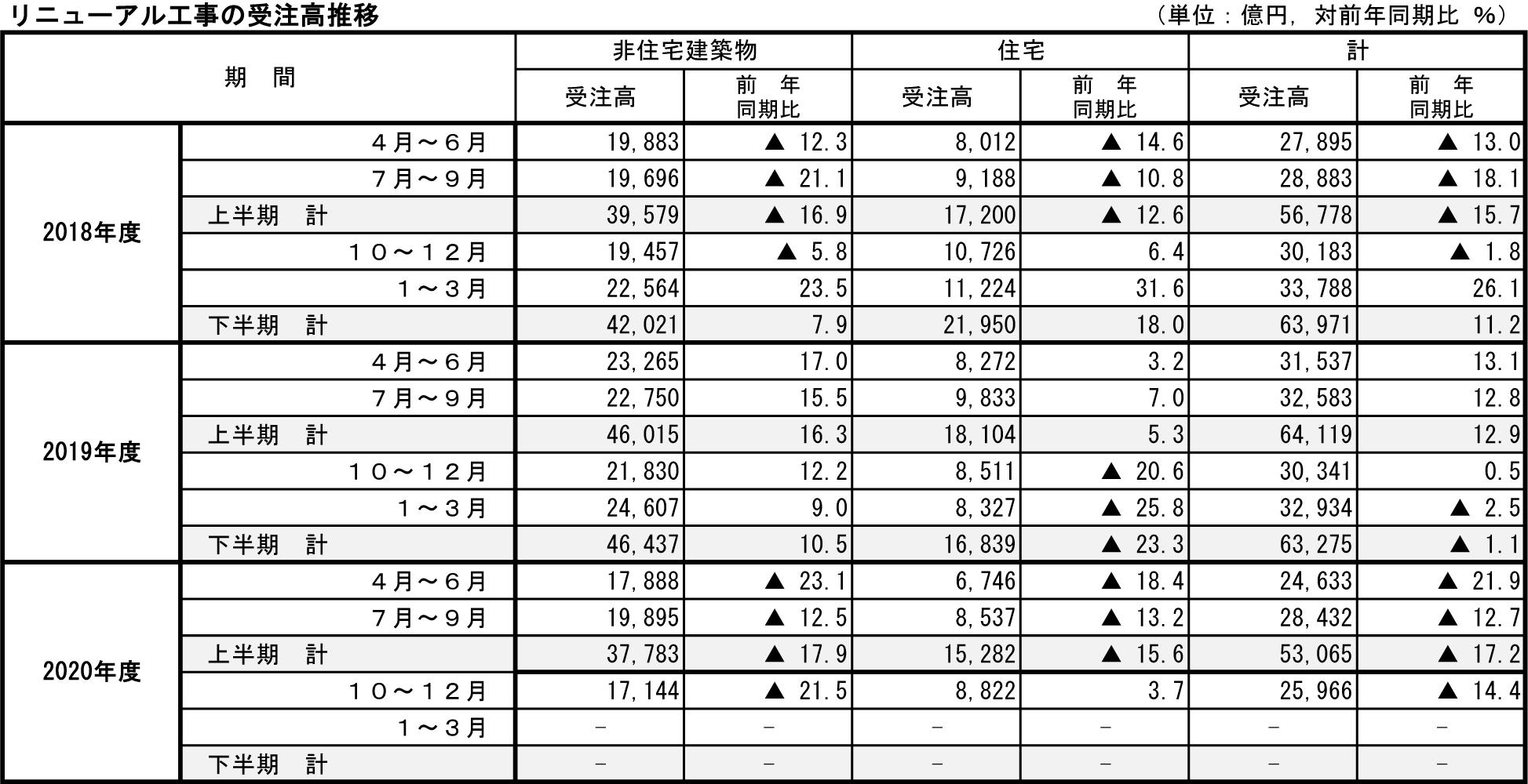 ②-1 リニューアル工事の受注高推移