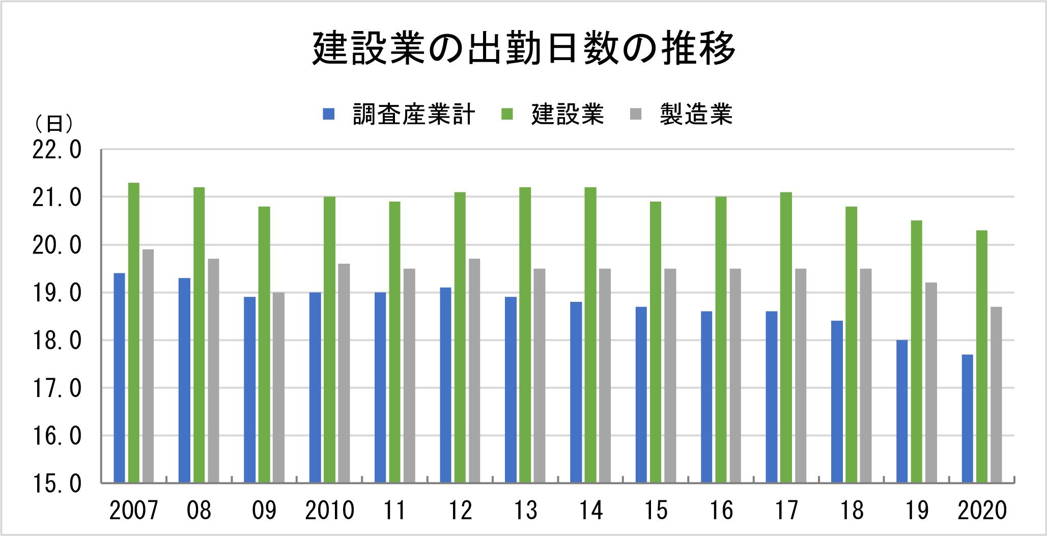 ①-2 建設業の出勤日数の推移