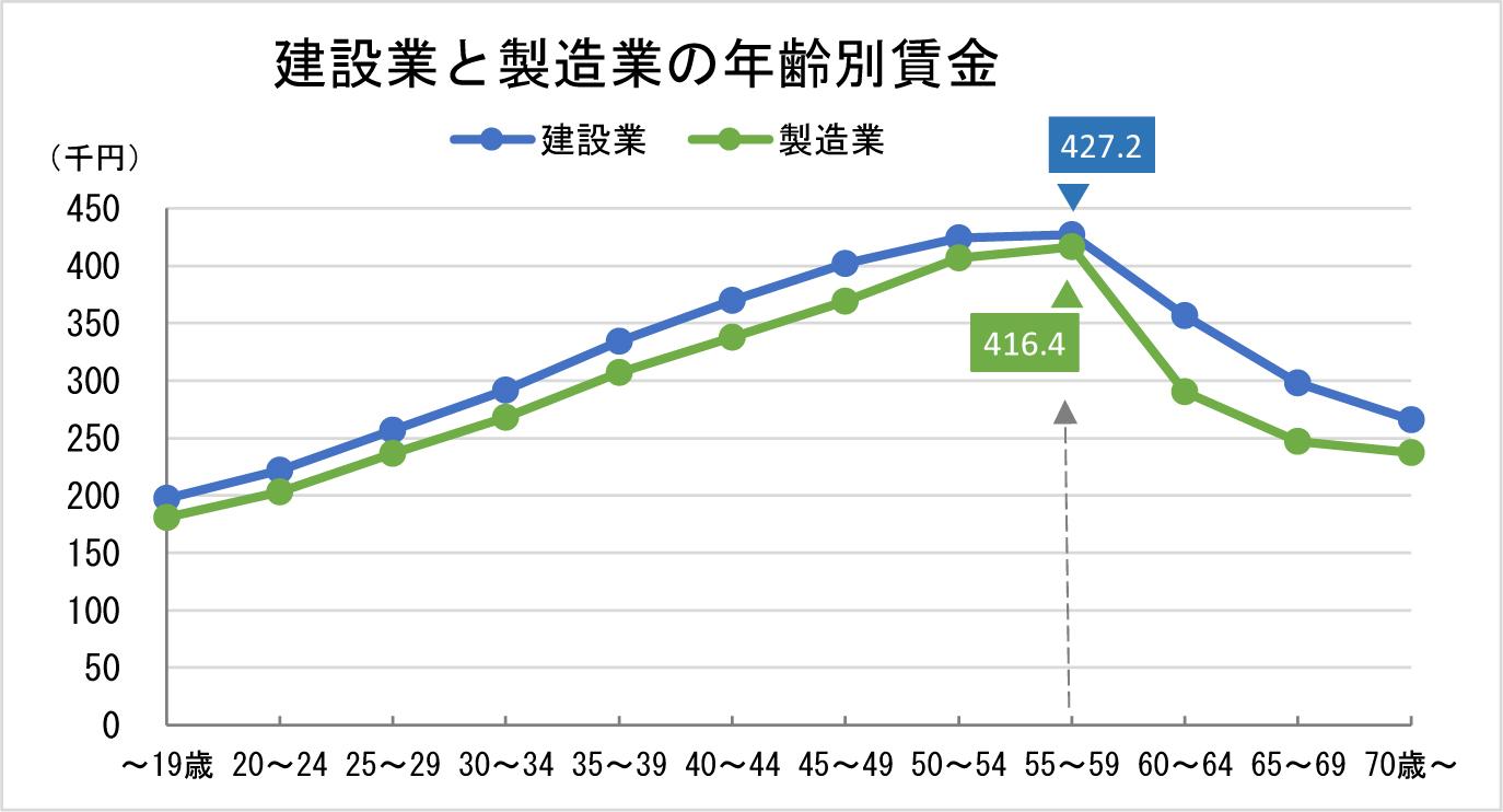 ②-1 建設業と製造業の年齢別賃金