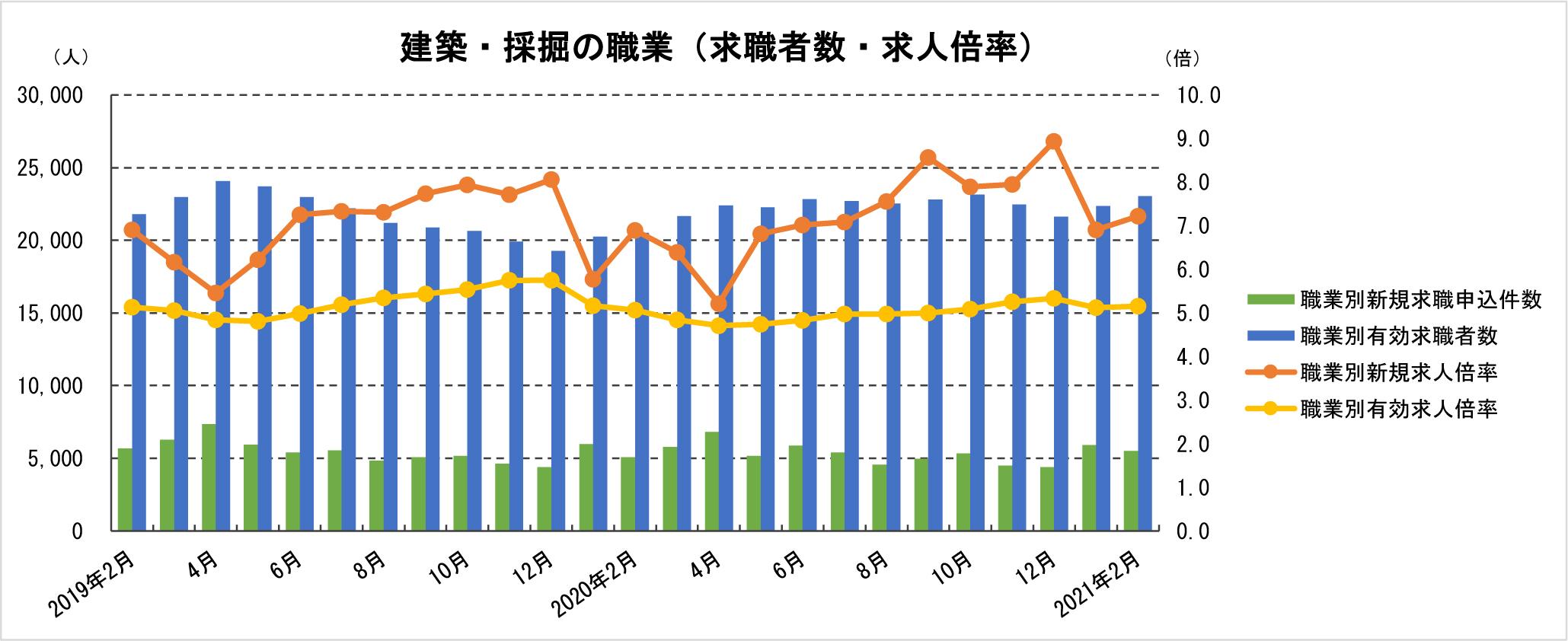 ②-2 建築・採掘の職業(求職者数・求人倍率)