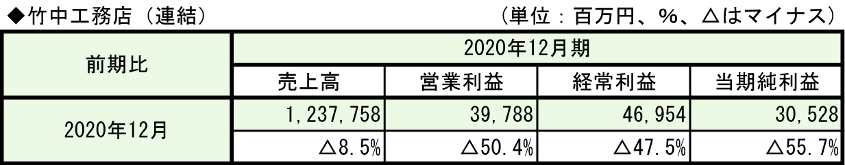 ①-2-1◆竹中工務店(連結)
