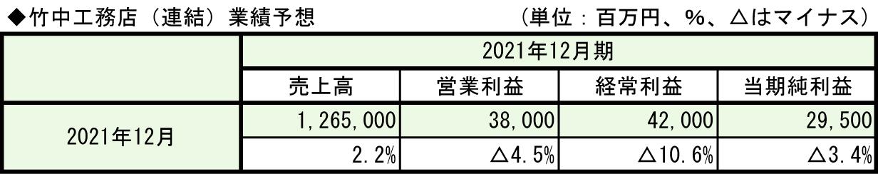 ①-2-2◆竹中工務店(連結)業績予想
