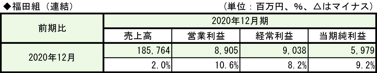 ①-5-1福田組(2021年12月期)
