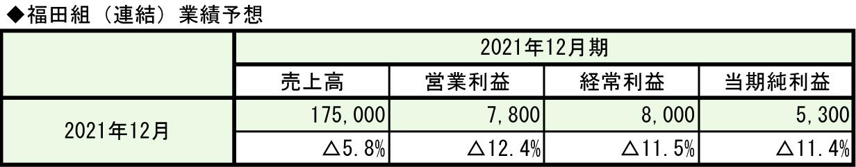 ①-5-2福田組(2021年12月期)業績予想