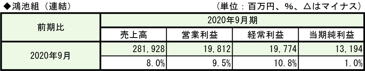 ①-6-1鴻池組(2020年9月期)