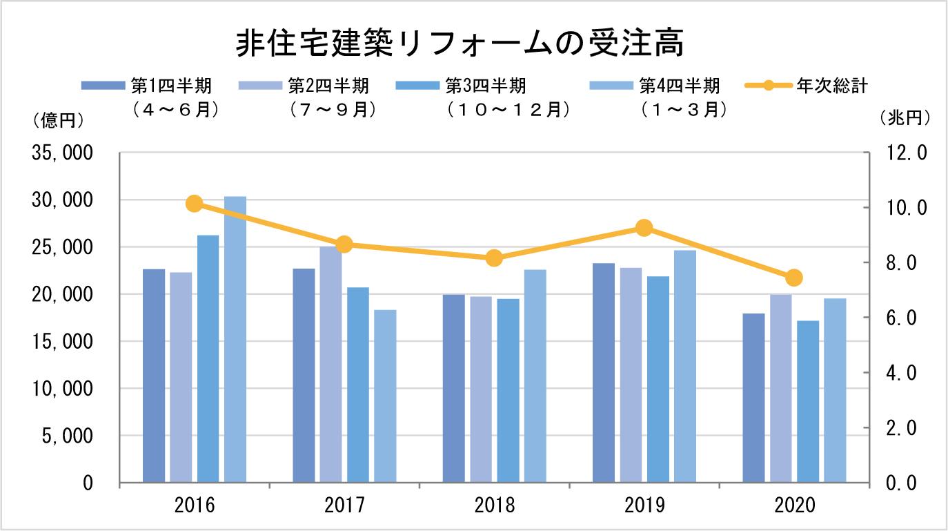 ②-1 非住宅建築リフォームの市場規模