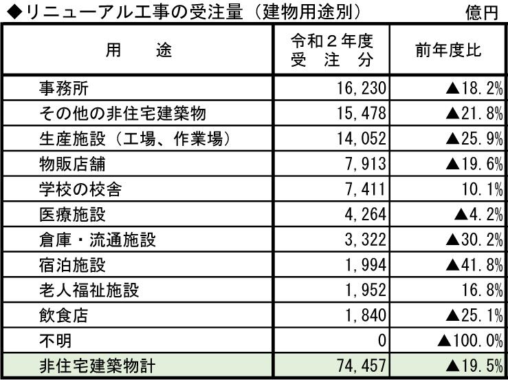 ②-2 リニューアル工事の受注量(建物用途別)
