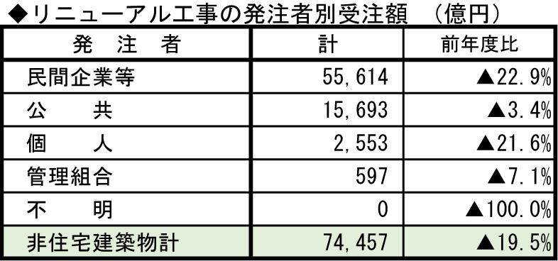 ②-8 リニューアル工事の発注者別受注額