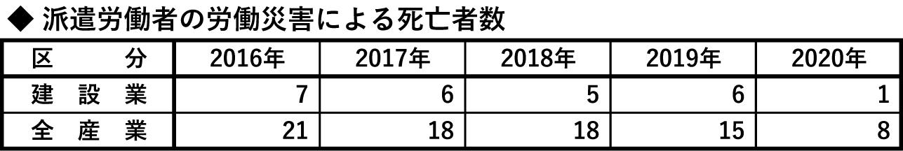 ③-1 派遣労働者の労働災害による死亡者数