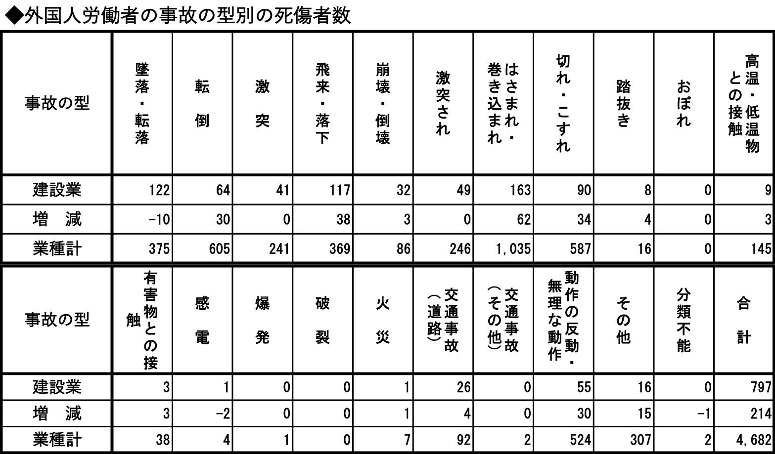 ④-2 外国人労働者の事故の型別の死傷者数