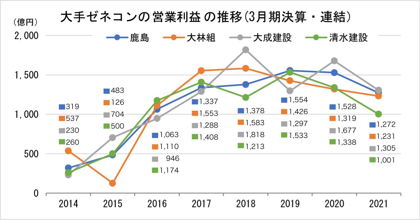 指定書A_①-2 大手ゼネコンの営業利益の推移(3月期決算・連結)