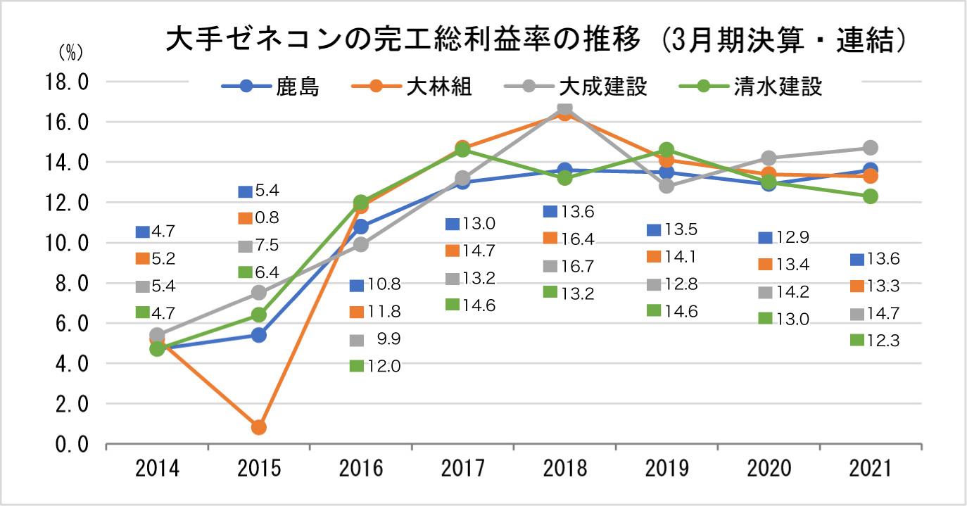 ①-3 大手ゼネコンの完工総利益率の推移(3月期決算)