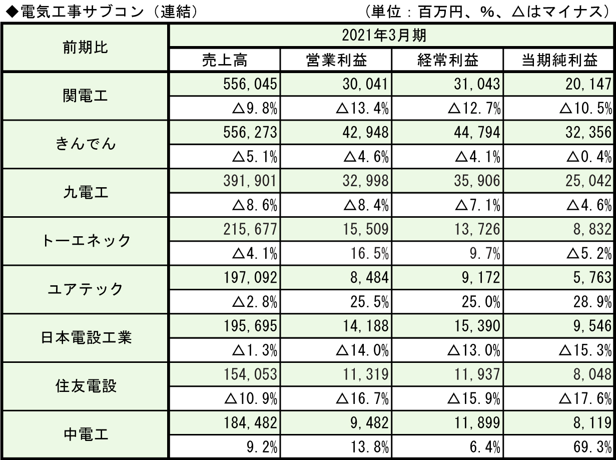 3-1◆電気工事サブコン(連結)
