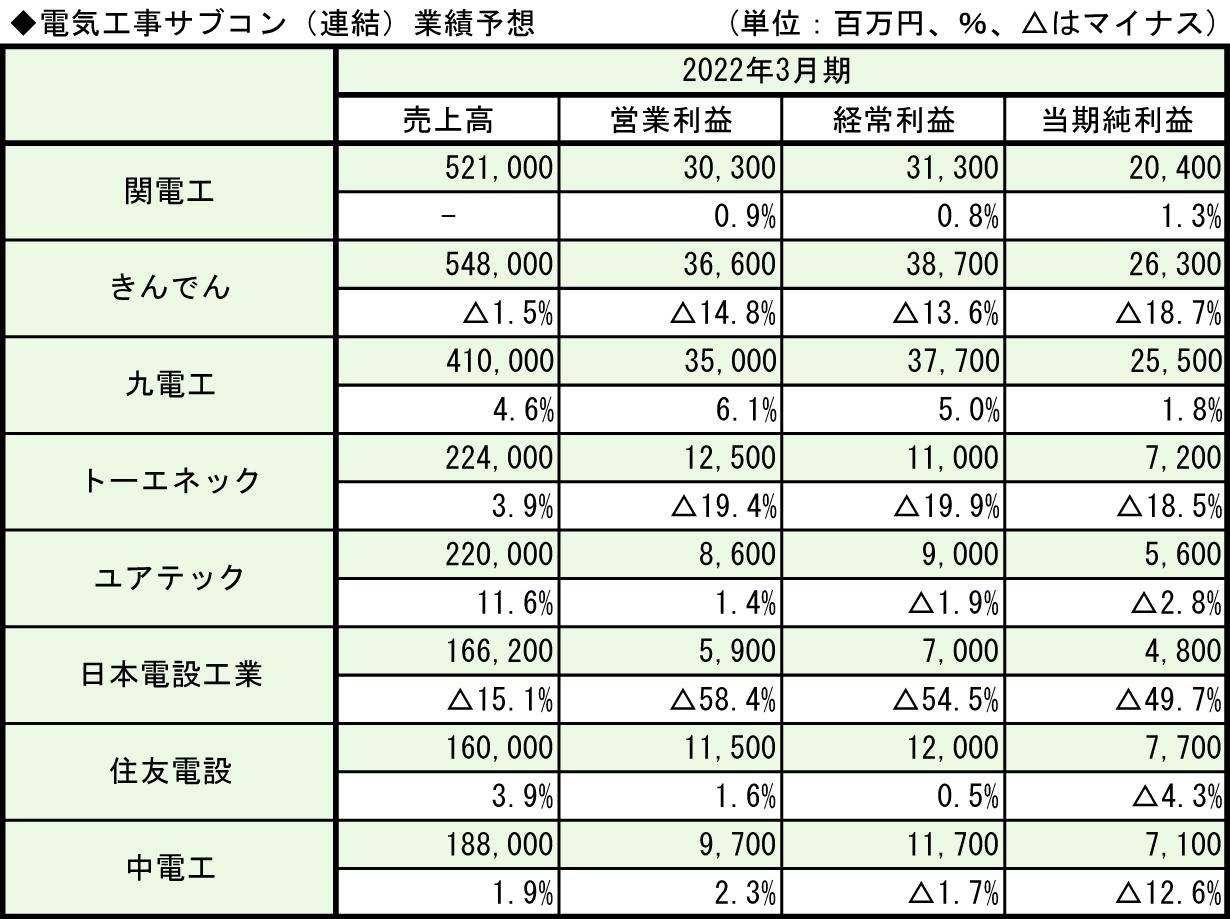 3-2◆電気工事サブコン(連結)業績予想