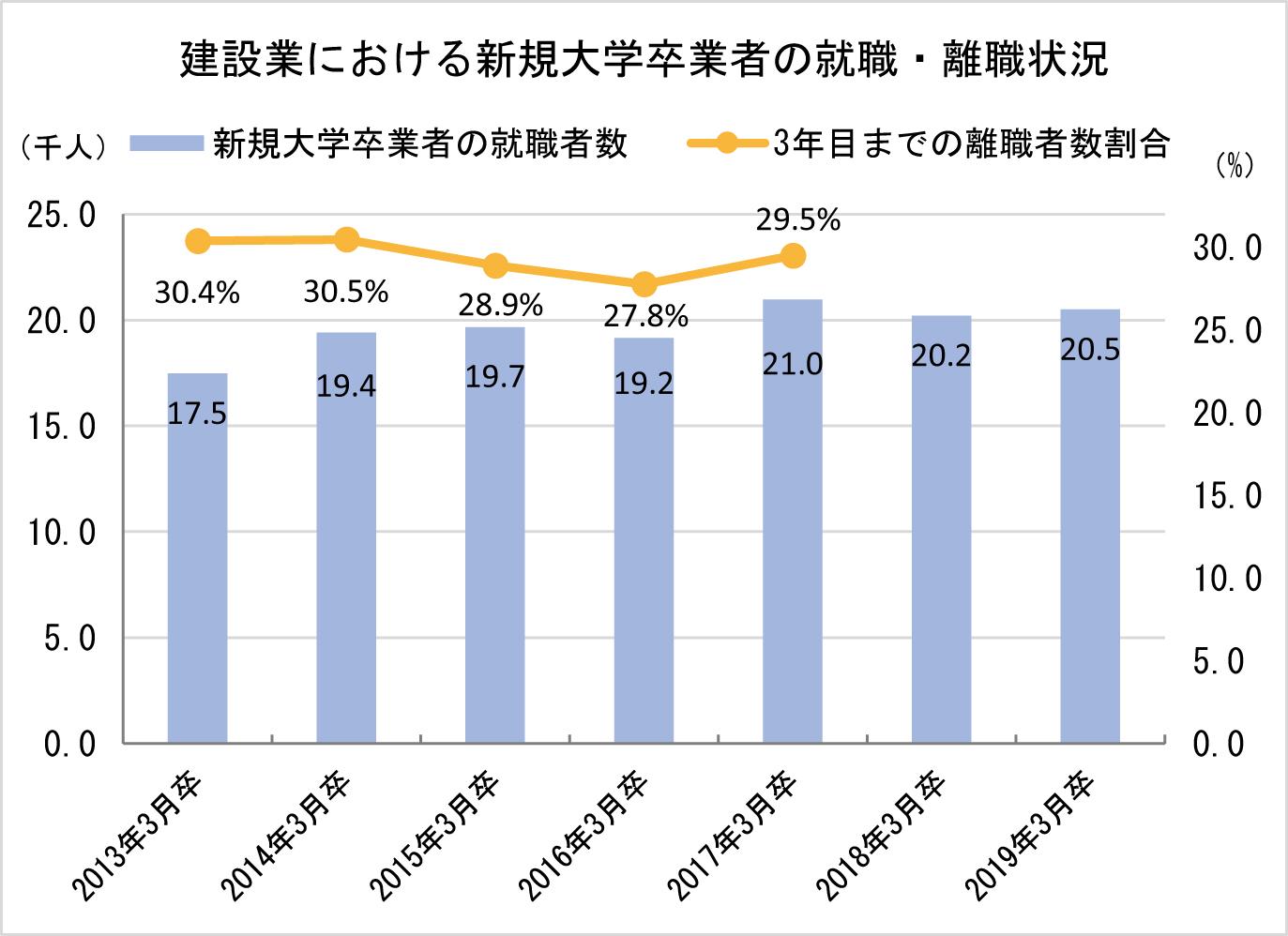 ①-1 建設業における新規大学卒業者の就職・離職状況