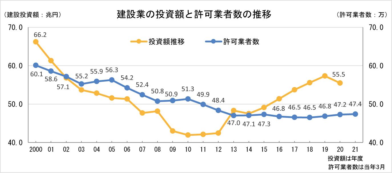 ①-1 建設業の許可業者数の推移