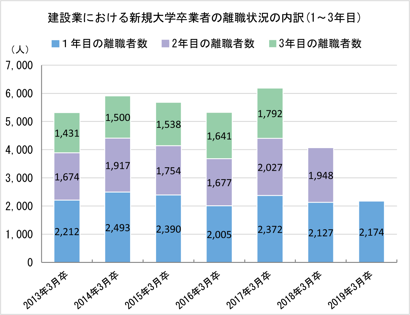 ①-2 建設業における新規大学卒業者の離職状況の内訳(1・3年目)
