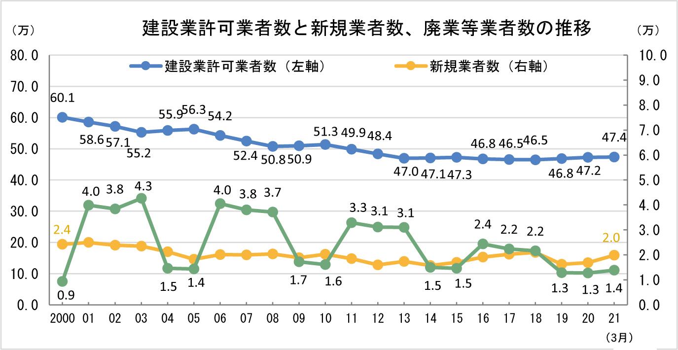 ①-2 建設業許可業者数と新規業者数、廃業等業者数の推移