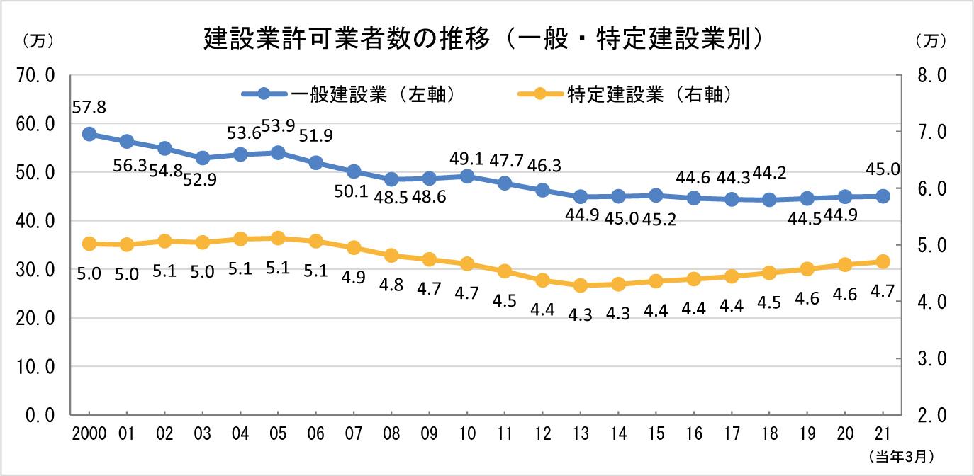 ①-3 一般・特定 建設業許可業者数の推移