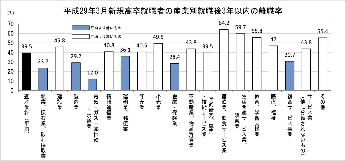 ①-3 新規高卒就職者の産業別 就職後3年以内の離職率