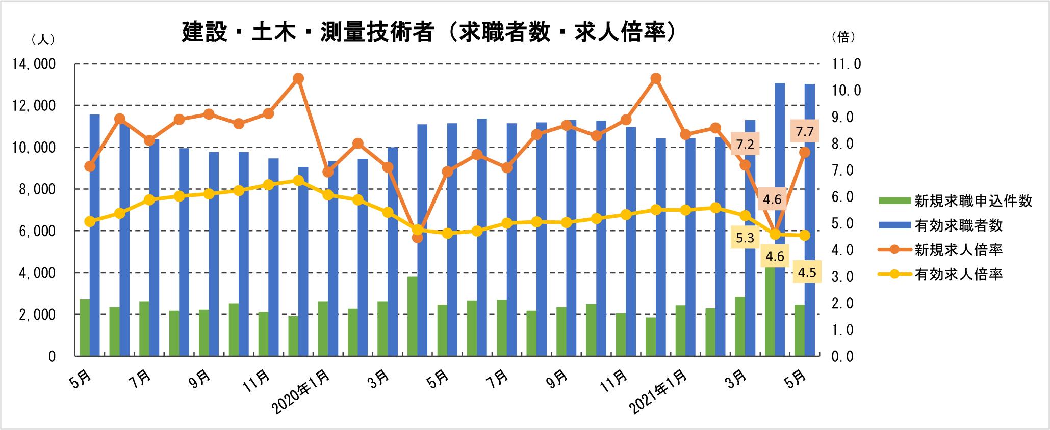 ②-1 建築・土木・測量技術者における求職者数