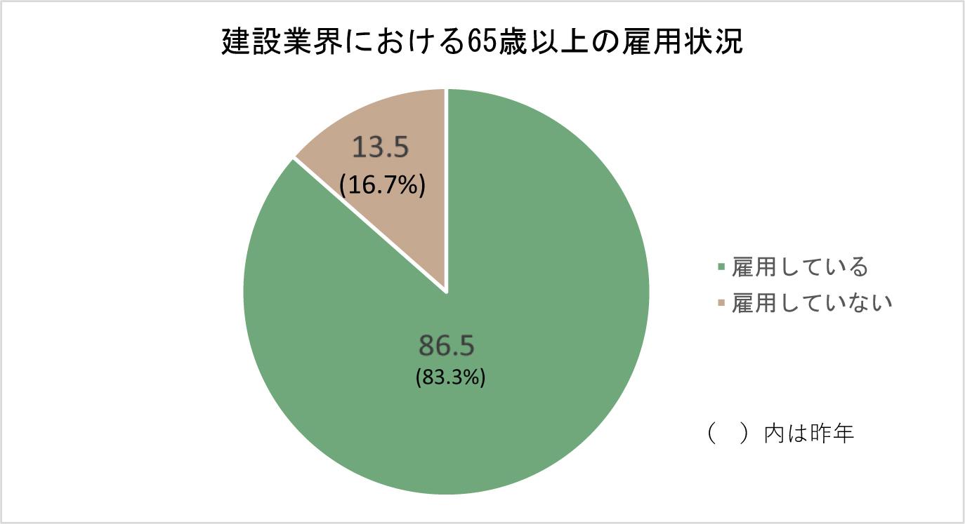 ②-1 建設業界における65歳以上の雇用状況