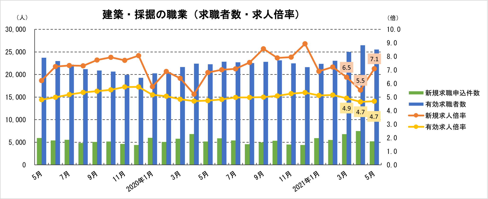 ②-2 建築・採掘の職業における求職者数