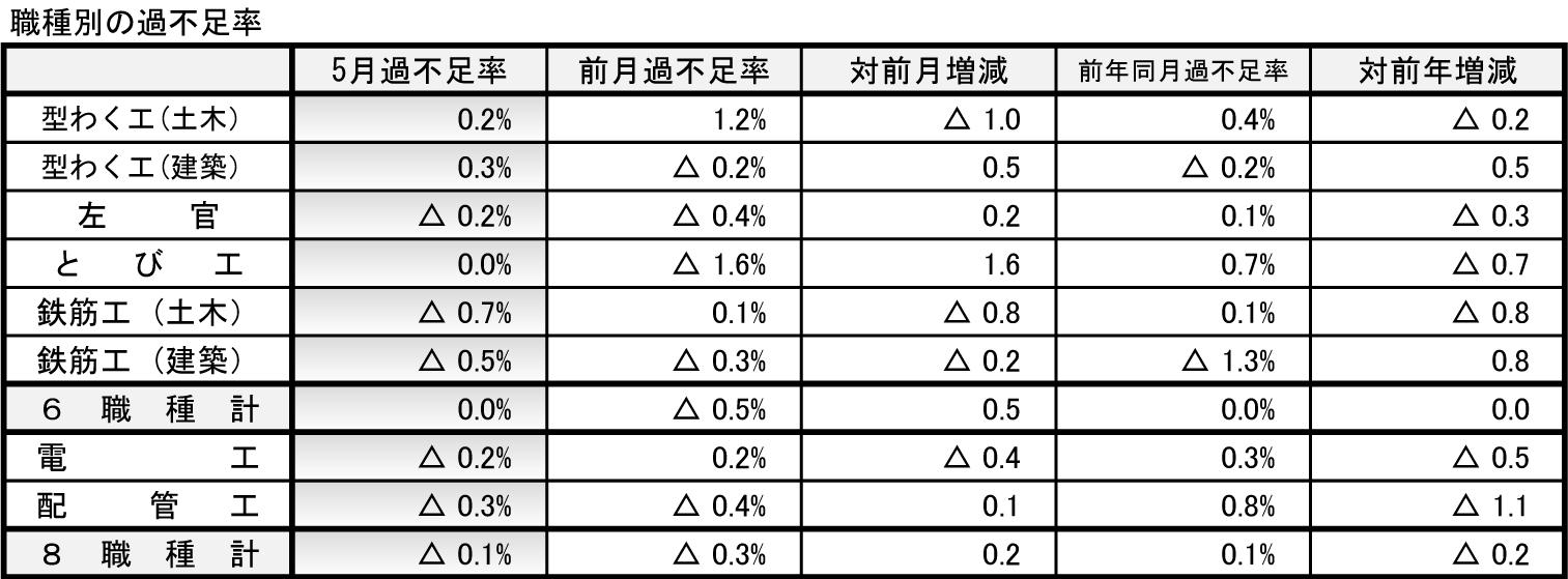 ③-1 建設業の職人の過不足率と対前月比